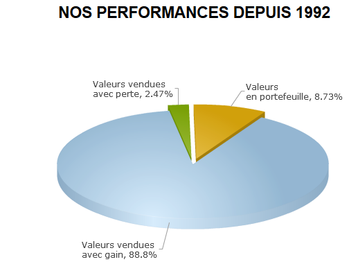 performance-lettre-bourse