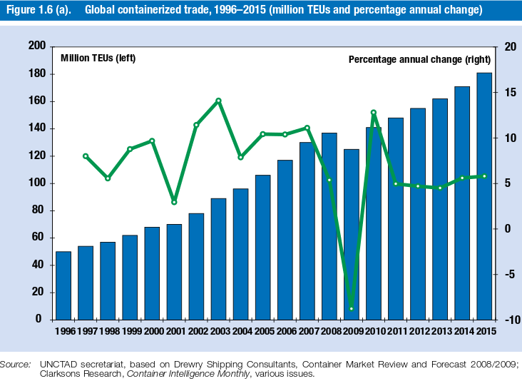 Trafic mondial containerisé