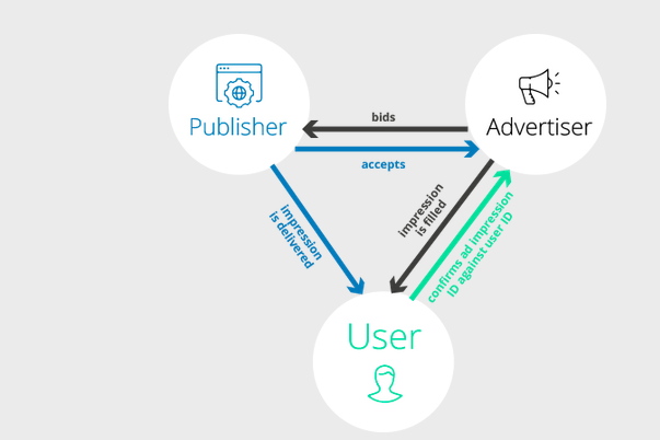 adex token pour la publicité