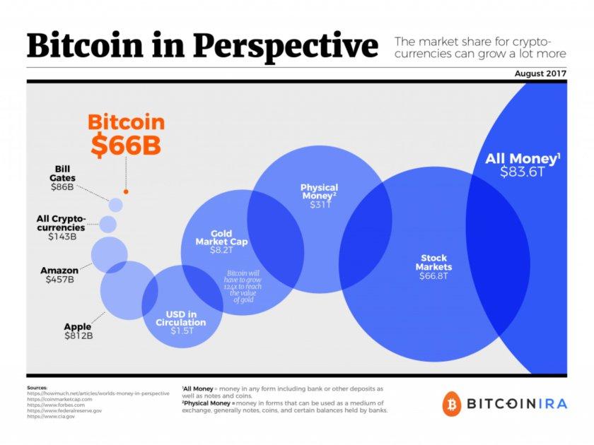 taille du marché bitcoin